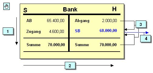 bild 129 konten in der kaufmnnischen buchfhrung beispiel - Doppelte Buchfuhrung Beispiel