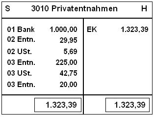 abschluss privatkonto über eigenkapital