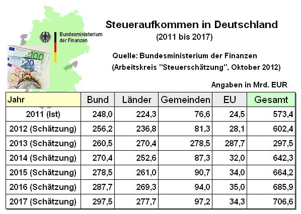 steuereinnahmen deutschland 2015